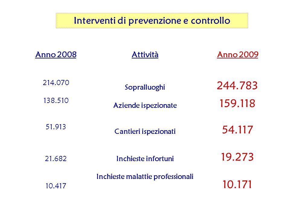 ITALIA 200935.731 200840.070