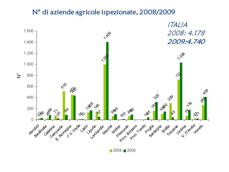N° di aziende agricole ispezionate, 2008/2009 ITALIA 2008: 4.178 2009:4.740