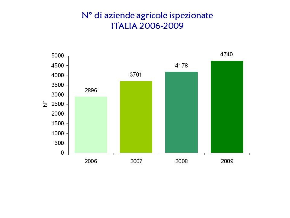 N° di aziende agricole ispezionate ITALIA 2006-2009