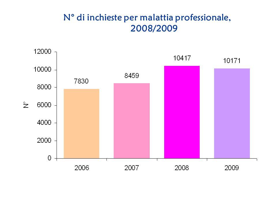 N° di inchieste per malattia professionale, 2008/2009