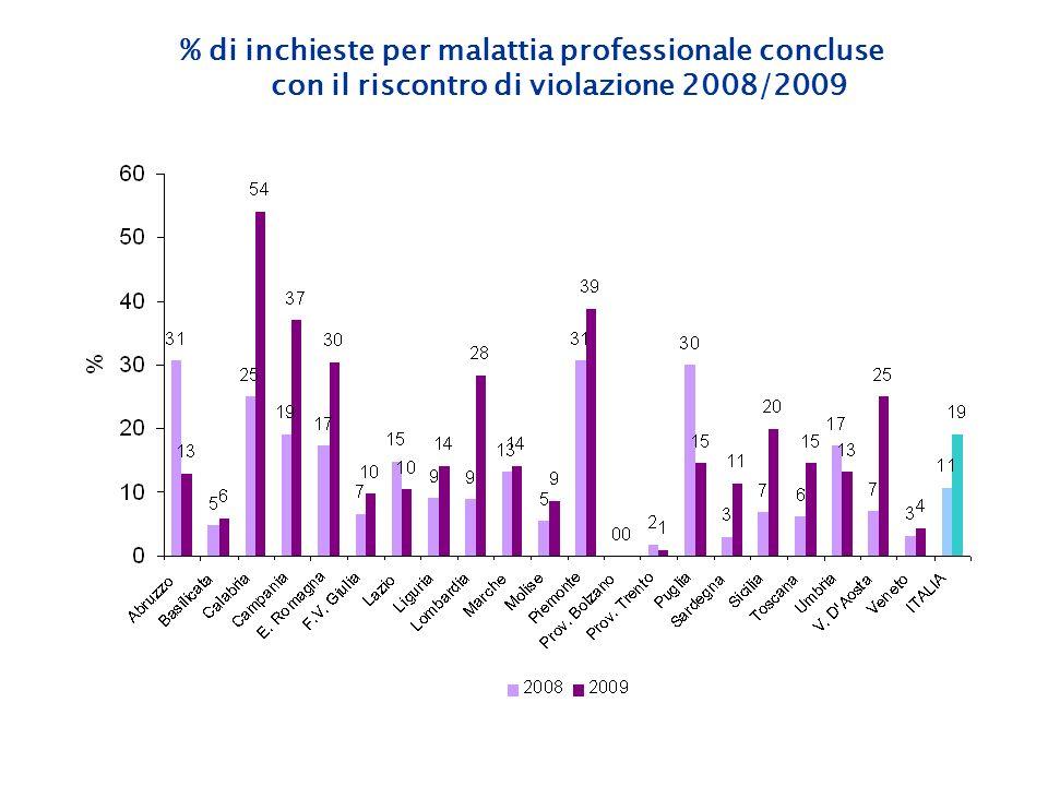 % di inchieste per malattia professionale concluse con il riscontro di violazione 2008/2009