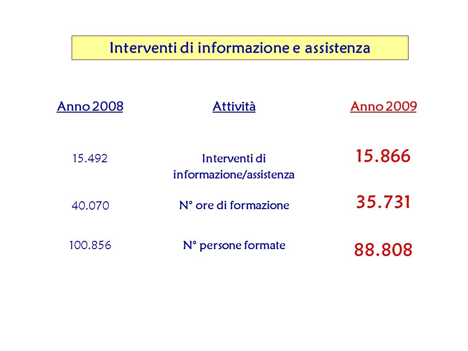 Interventi di informazione e assistenza Anno 2008 Attività Anno 2009 15.492 Interventi di informazione/assistenza 15.866 40.070 N° ore di formazione 35.731 100.856N° persone formate 88.808