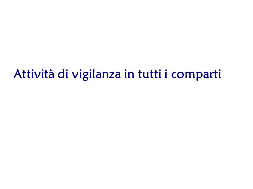 Percentuale di cantieri ispezionati sui notificati, ITALIA 2006-2009