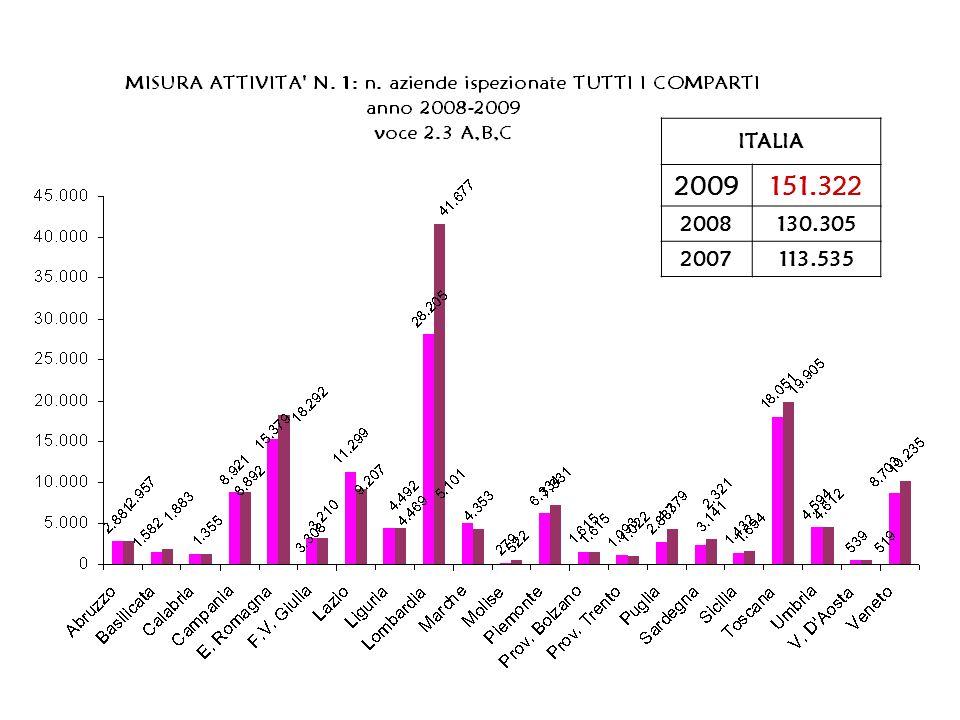 Percentuale di cantieri non a norma su quelli ispezionati, 2008/2009