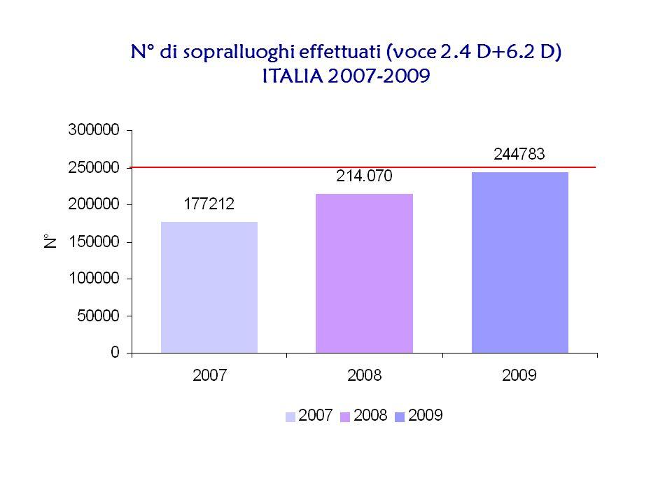 N° di sopralluoghi effettuati (voce 2.4 D+6.2 D) ITALIA 2007-2009