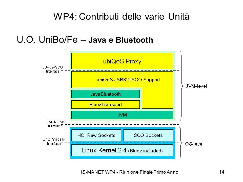IS-MANET WP4 - Riunione Finale Primo Anno14 WP4: Contributi delle varie Unità U.O. UniBo/Fe – Java e Bluetooth