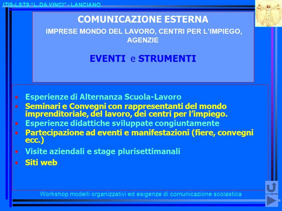 Workshop modelli organizzativi ed esigenze di comunicazione scolastica ITIS-LSTS L. DA VINCI - LANCIANO COMUNICAZIONE ESTERNA IMPRESE MONDO DEL LAVORO