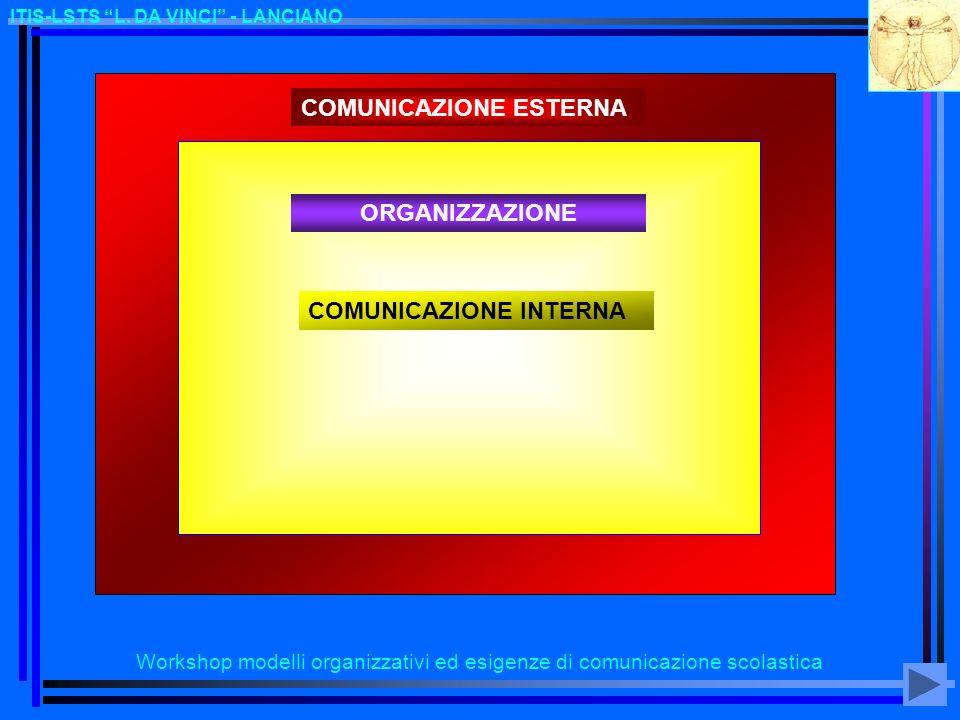 Workshop modelli organizzativi ed esigenze di comunicazione scolastica ITIS-LSTS L. DA VINCI - LANCIANO COMUNICAZIONE ESTERNA COMUNICAZIONE INTERNA OR