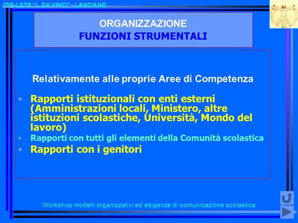 Workshop modelli organizzativi ed esigenze di comunicazione scolastica ITIS-LSTS L. DA VINCI - LANCIANO ORGANIZZAZIONE FUNZIONI STRUMENTALI Relativame