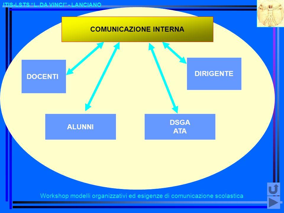 Workshop modelli organizzativi ed esigenze di comunicazione scolastica ITIS-LSTS L. DA VINCI - LANCIANO COMUNICAZIONE INTERNA DOCENTI ALUNNI DIRIGENTE