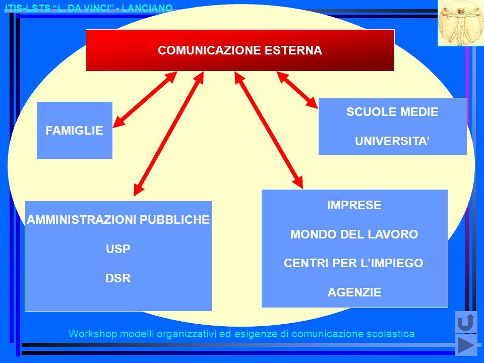 Workshop modelli organizzativi ed esigenze di comunicazione scolastica ITIS-LSTS L. DA VINCI - LANCIANO COMUNICAZIONE ESTERNA FAMIGLIE AMMINISTRAZIONI