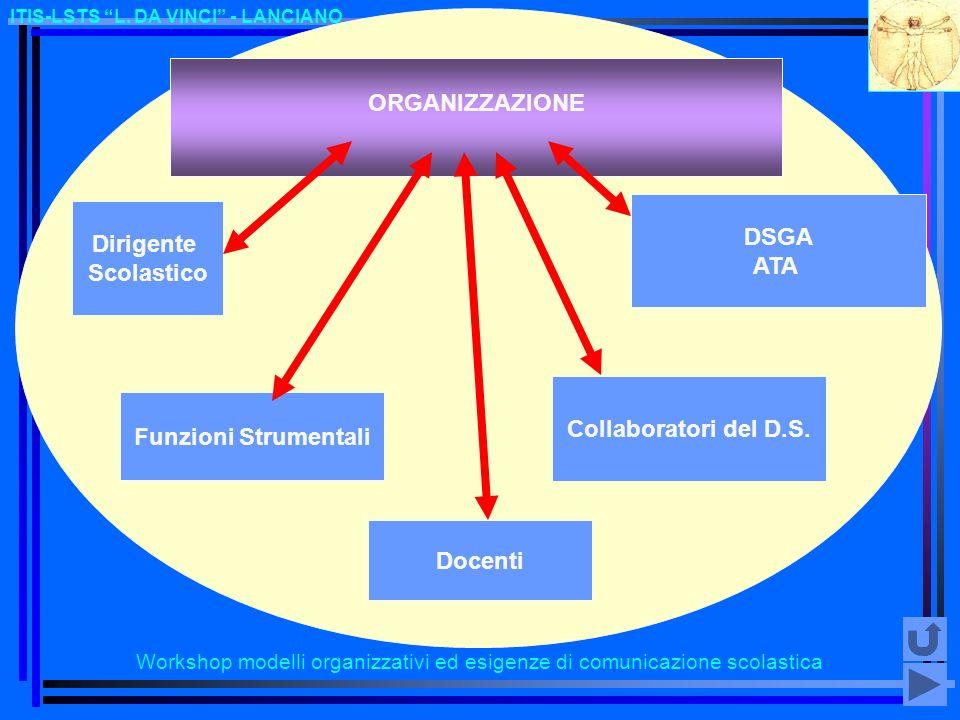 Workshop modelli organizzativi ed esigenze di comunicazione scolastica ITIS-LSTS L. DA VINCI - LANCIANO ORGANIZZAZIONE Dirigente Scolastico Funzioni S