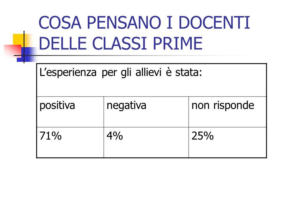 COSA PENSANO I DOCENTI DELLE CLASSI PRIME Lesperienza per gli allievi è stata: positivanegativanon risponde 71%4%25%