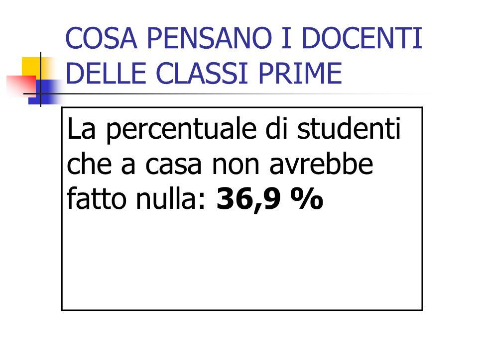 COSA PENSANO I DOCENTI DELLE CLASSI PRIME La percentuale di studenti che a casa non avrebbe fatto nulla: 36,9 %