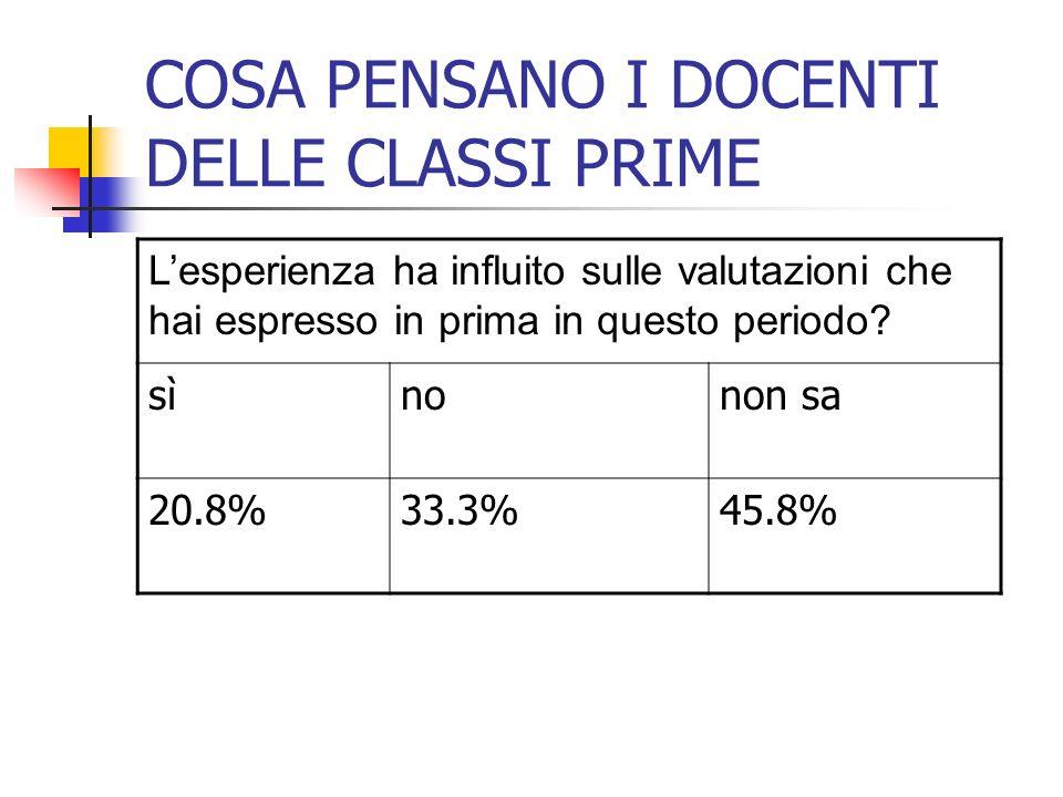 COSA PENSANO I DOCENTI DELLE CLASSI PRIME Lesperienza ha influito sulle valutazioni che hai espresso in prima in questo periodo? sìnonon sa 20.8%33.3%