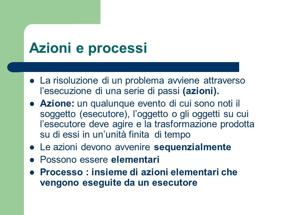 Azioni e processi La risoluzione di un problema avviene attraverso lesecuzione di una serie di passi (azioni). Azione: un qualunque evento di cui sono