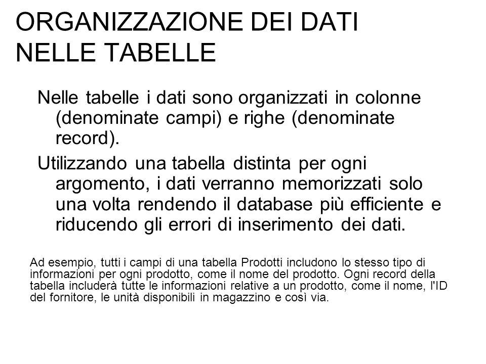ORGANIZZAZIONE DEI DATI NELLE TABELLE Nelle tabelle i dati sono organizzati in colonne (denominate campi) e righe (denominate record). Utilizzando una
