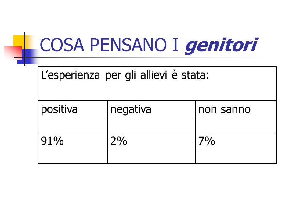 COSA PENSANO I genitori 7% non sannonegativapositiva 2%91% Lesperienza per gli allievi è stata: