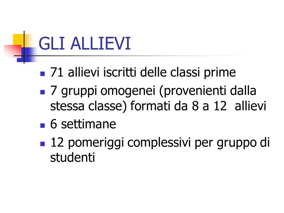 GLI ALLIEVI 71 allievi iscritti delle classi prime 7 gruppi omogenei (provenienti dalla stessa classe) formati da 8 a 12 allievi 6 settimane 12 pomeriggi complessivi per gruppo di studenti