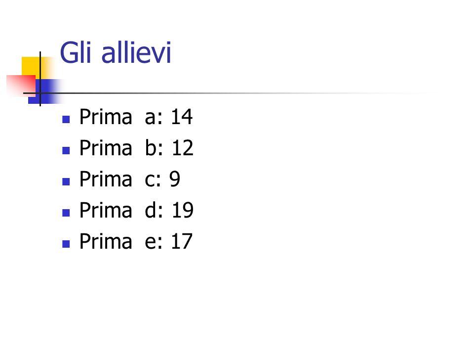 Gli allievi Prima a: 14 Prima b: 12 Prima c: 9 Prima d: 19 Prima e: 17