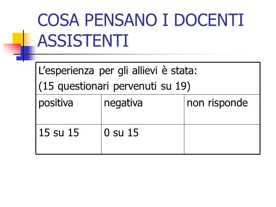 COSA PENSANO I DOCENTI ASSISTENTI non rispondenegativapositiva 0 su 1515 su 15Lesperienza per gli allievi è stata: (15 questionari pervenuti su 19)