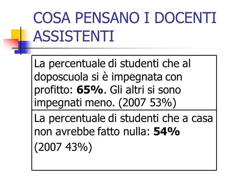 COSA PENSANO I DOCENTI ASSISTENTI La percentuale di studenti che a casa non avrebbe fatto nulla: 54% (2007 43%) La percentuale di studenti che al doposcuola si è impegnata con profitto: 65%.