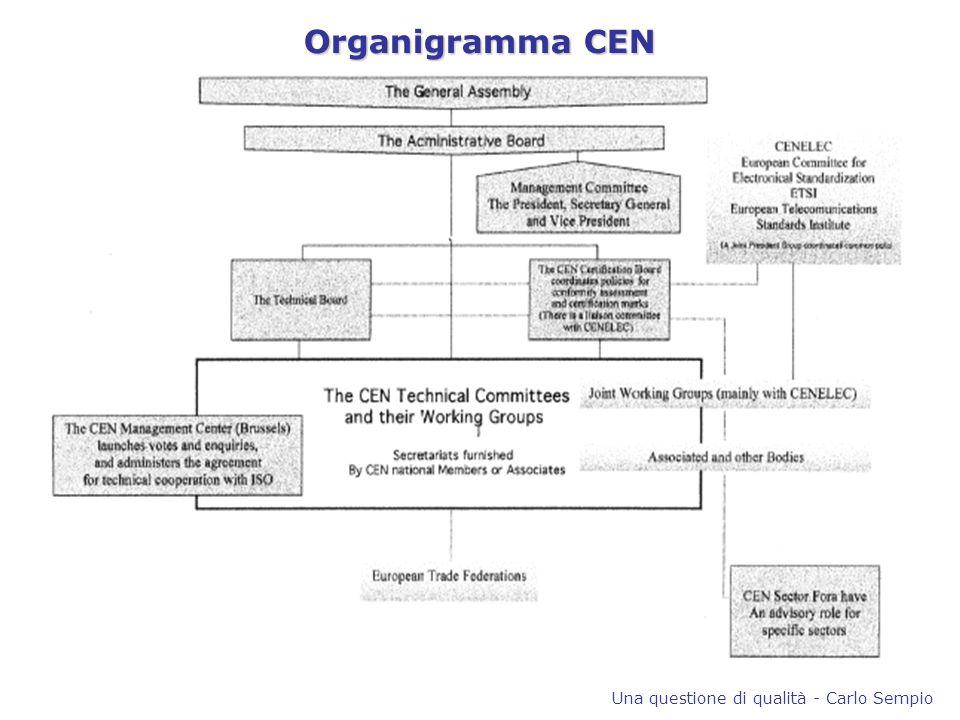 Organigramma CEN Una questione di qualità - Carlo Sempio