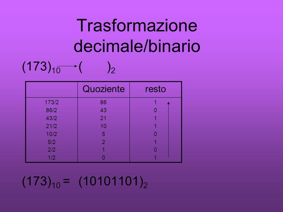 Trasformazione decimale/binario (173) 10 () 2 (173) 10 =(10101101) 2 Quozienteresto 173/2 86/2 43/2 21/2 10/2 5/2 2/2 1/2 86 43 21 10 5 2 1 0 10110101