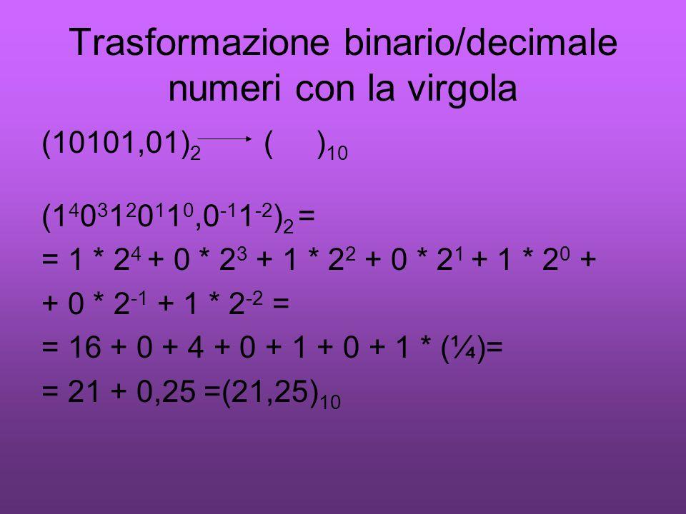 Trasformazione decimale/binario numeri con la virgola (43,625) 10 ( ) 2 0,625 * 2 = 1,25 0,25 * 2 = 0,5 0,5 * 2 = 1 (43,625) 10 = (101011,101) 2 Quozienteresto 43/2 21/2 10/2 5/2 2/2 1/2 21 10 5 2 1 0 110101110101