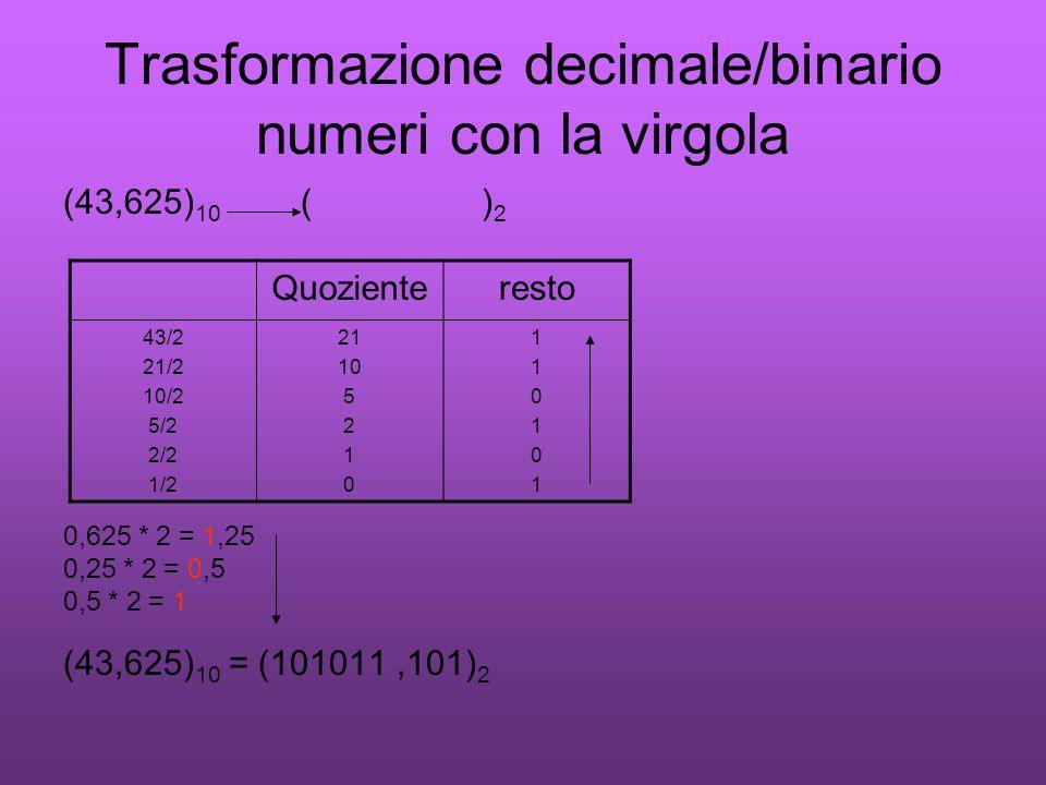 Trasformazione decimale/binario numeri con la virgola (43,625) 10 ( ) 2 0,625 * 2 = 1,25 0,25 * 2 = 0,5 0,5 * 2 = 1 (43,625) 10 = (101011,101) 2 Quozi