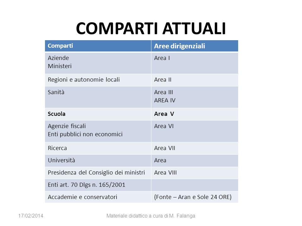COMPARTI ATTUALI Comparti Aree dirigenziali Aziende Ministeri Area I Regioni e autonomie localiArea II SanitàArea III AREA IV ScuolaArea V Agenzie fis