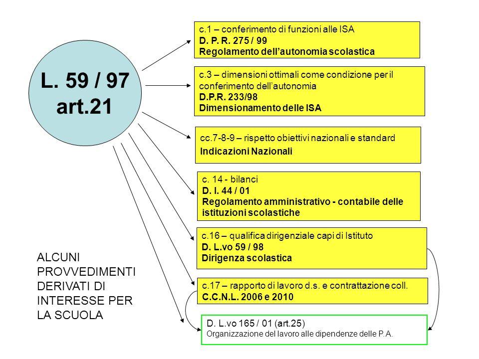 c.1 – conferimento di funzioni alle ISA D. P. R. 275 / 99 Regolamento dellautonomia scolastica D. L.vo 165 / 01 (art.25) Organizzazione del lavoro all