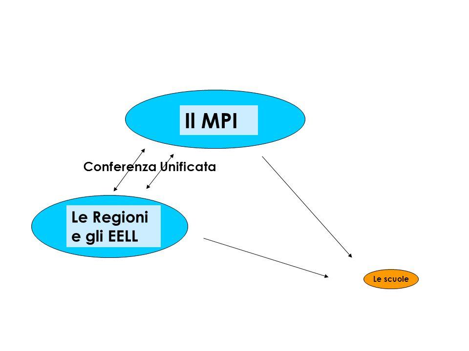Il MPI Le Regioni e gli EELL Le scuole Conferenza Unificata