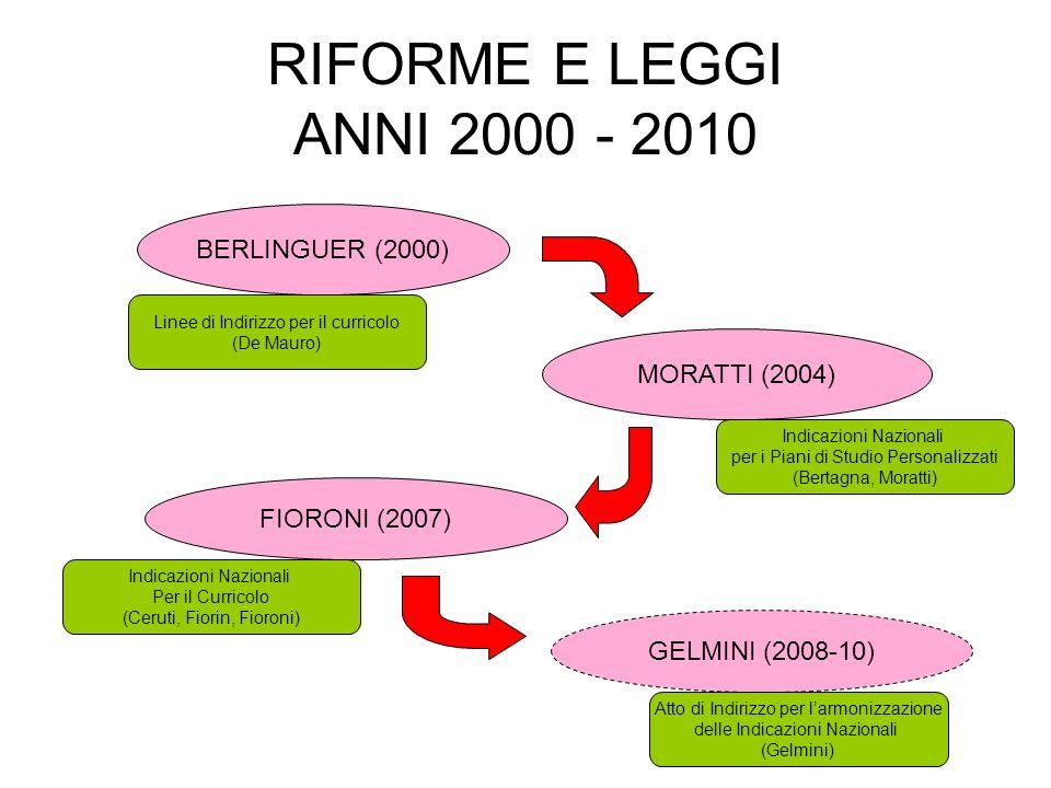 RIFORME E LEGGI ANNI 2000 - 2010 BERLINGUER (2000) MORATTI (2004) FIORONI (2007) GELMINI (2008-10) Linee di Indirizzo per il curricolo (De Mauro) Indi