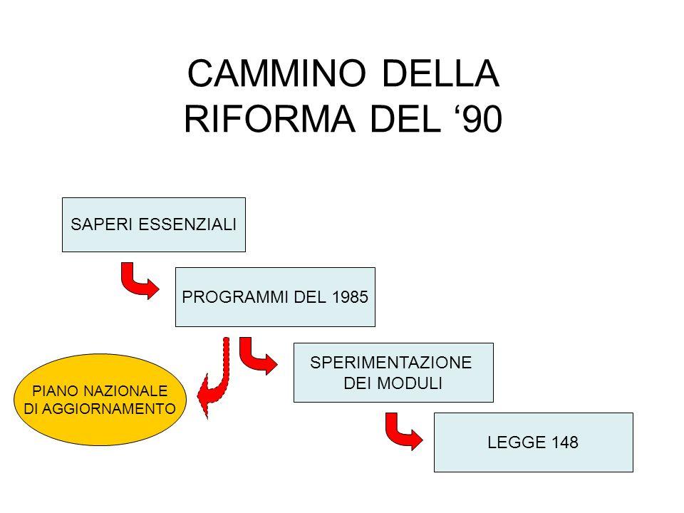 CAMMINO DELLA RIFORMA DEL 90 SAPERI ESSENZIALI PROGRAMMI DEL 1985 SPERIMENTAZIONE DEI MODULI LEGGE 148 PIANO NAZIONALE DI AGGIORNAMENTO