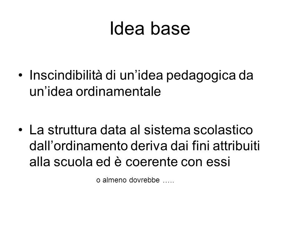 Idea base Inscindibilità di unidea pedagogica da unidea ordinamentale La struttura data al sistema scolastico dallordinamento deriva dai fini attribui
