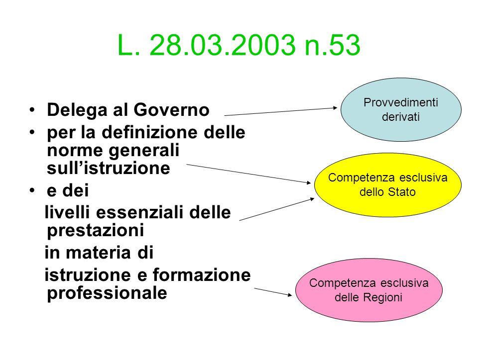 L. 28.03.2003 n.53 Delega al Governo per la definizione delle norme generali sullistruzione e dei livelli essenziali delle prestazioni in materia di i