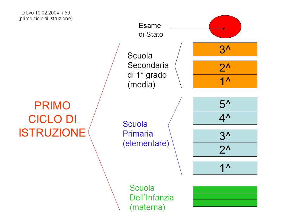 PRIMO CICLO DI ISTRUZIONE 2^ 1^ 3^ 4^ 5^ 1^ 2^ 3^ Scuola Primaria (elementare) Scuola Secondaria di 1° grado (media) Esame di Stato Scuola DellInfanzi
