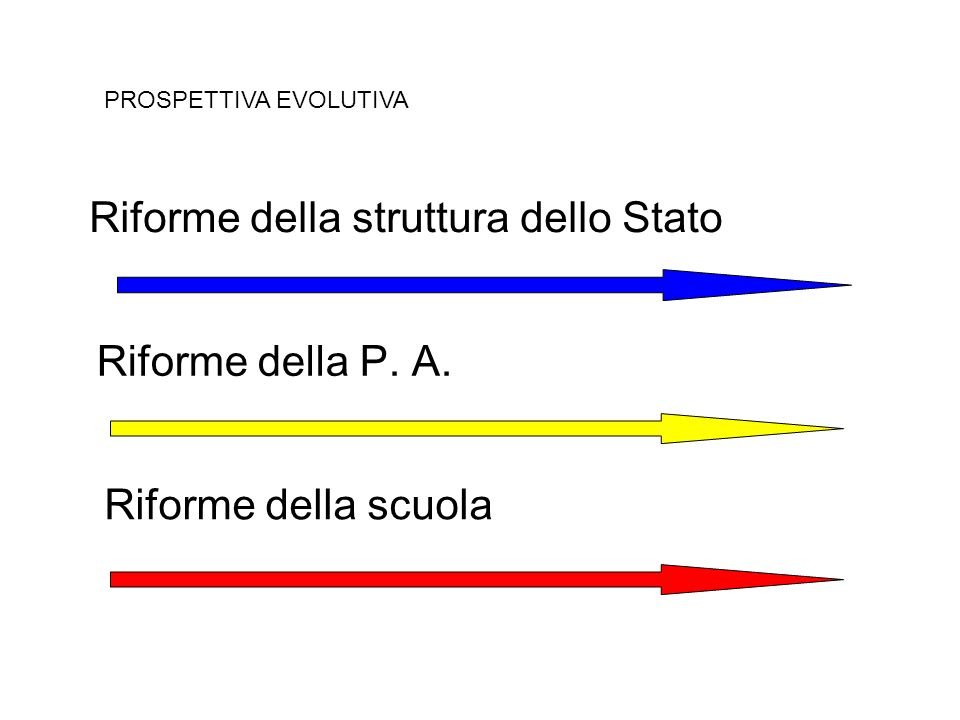 Riforme della P. A. Riforme della scuola Riforme della struttura dello Stato PROSPETTIVA EVOLUTIVA