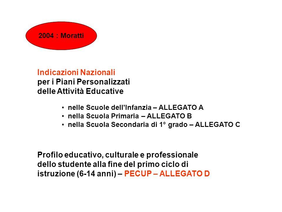 2004 : Moratti Indicazioni Nazionali per i Piani Personalizzati delle Attività Educative Profilo educativo, culturale e professionale dello studente a