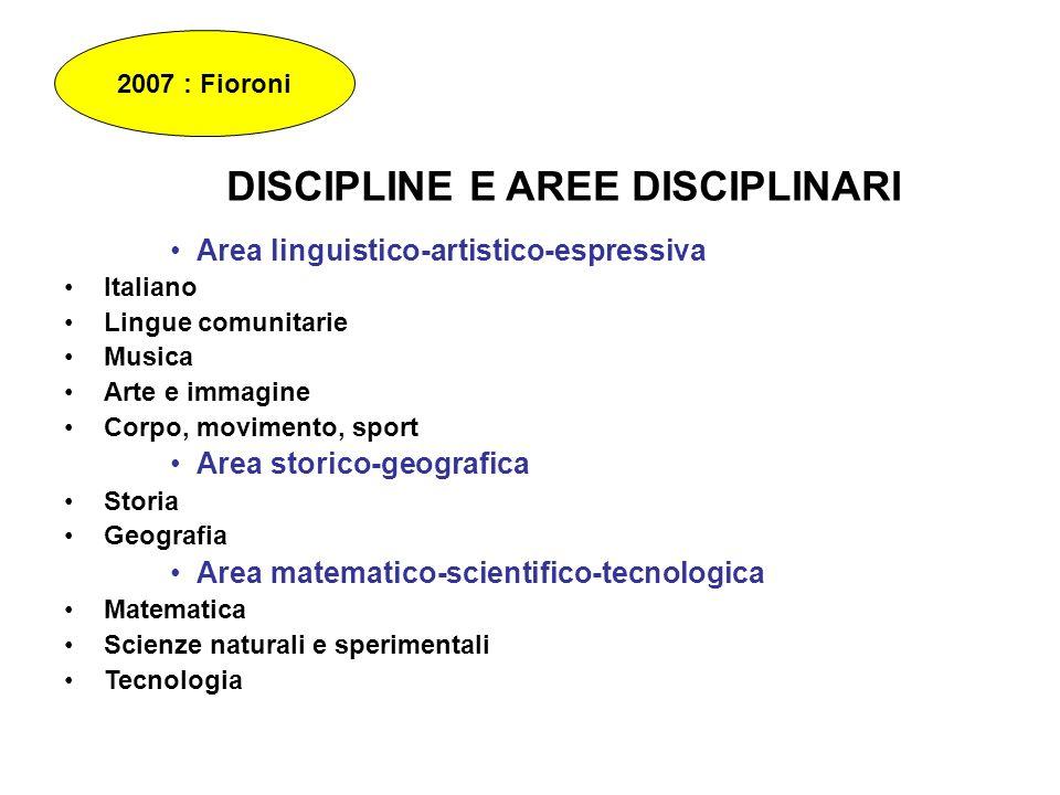 DISCIPLINE E AREE DISCIPLINARI Area linguistico-artistico-espressiva Italiano Lingue comunitarie Musica Arte e immagine Corpo, movimento, sport Area s