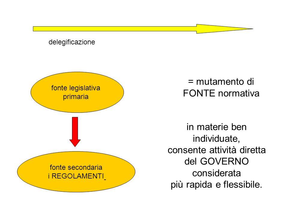 = mutamento di FONTE normativa delegificazione fonte legislativa primaria fonte secondaria i REGOLAMENTI in materie ben individuate, consente attività