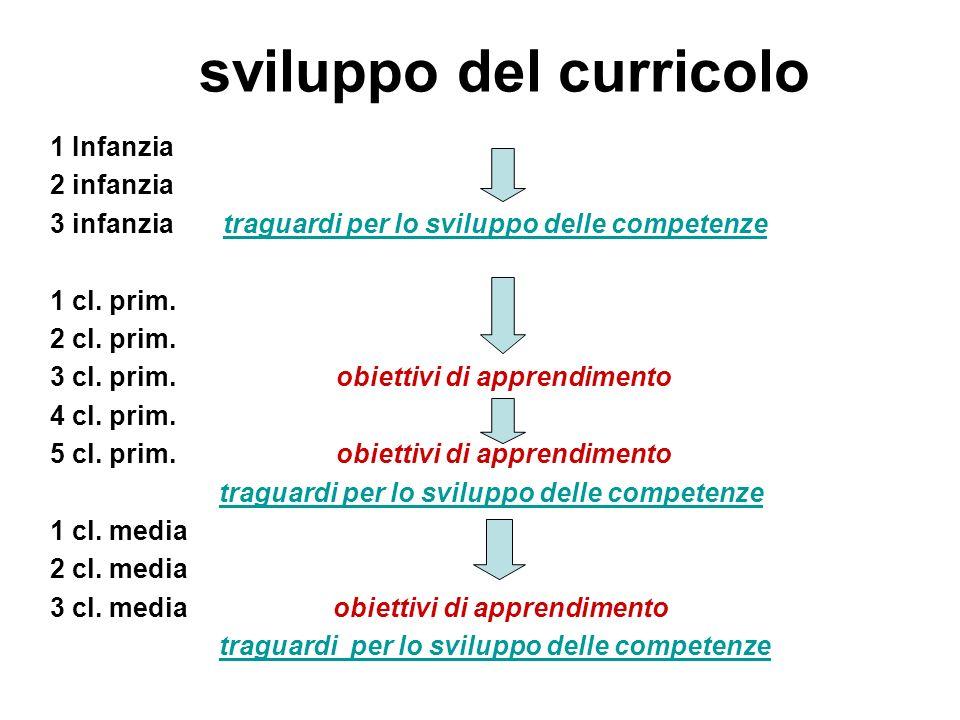 1 Infanzia 2 infanzia 3 infanzia traguardi per lo sviluppo delle competenze 1 cl. prim. 2 cl. prim. 3 cl. prim. obiettivi di apprendimento 4 cl. prim.