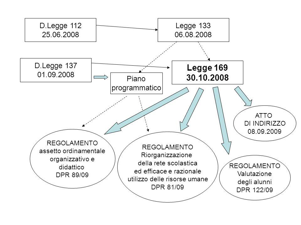 D.Legge 112 25.06.2008 D.Legge 137 01.09.2008 Legge 133 06.08.2008 Legge 169 30.10.2008 Piano programmatico REGOLAMENTO Valutazione degli alunni DPR 1