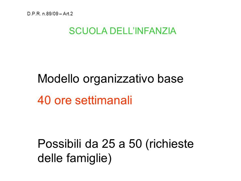 Modello organizzativo base 40 ore settimanali Possibili da 25 a 50 (richieste delle famiglie) SCUOLA DELLINFANZIA D.P.R. n.89/09 – Art.2