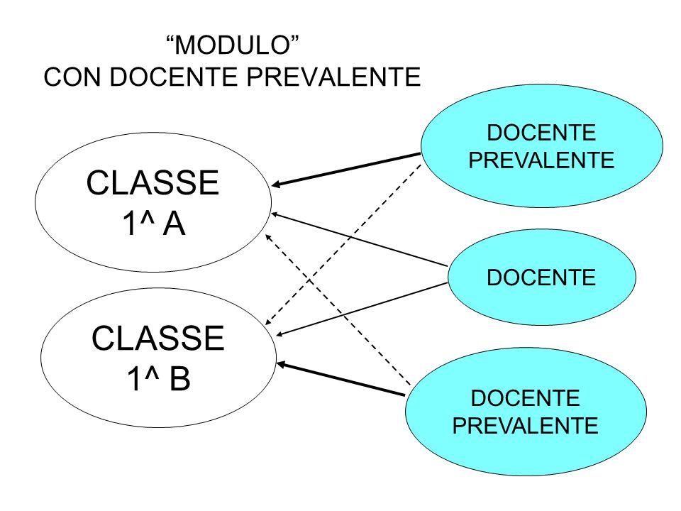 MODULO CON DOCENTE PREVALENTE CLASSE 1^ A CLASSE 1^ B DOCENTE PREVALENTE DOCENTE PREVALENTE