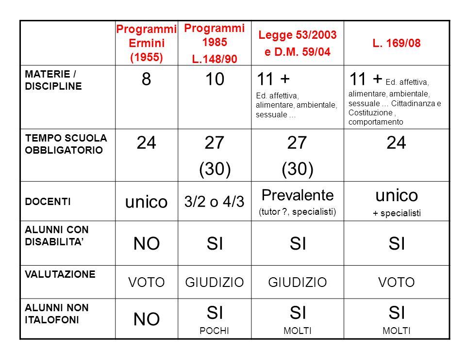 Programmi Ermini (1955) Programmi 1985 L.148/90 Legge 53/2003 e D.M. 59/04 L. 169/08 MATERIE / DISCIPLINE 81011 + Ed. affettiva, alimentare, ambiental