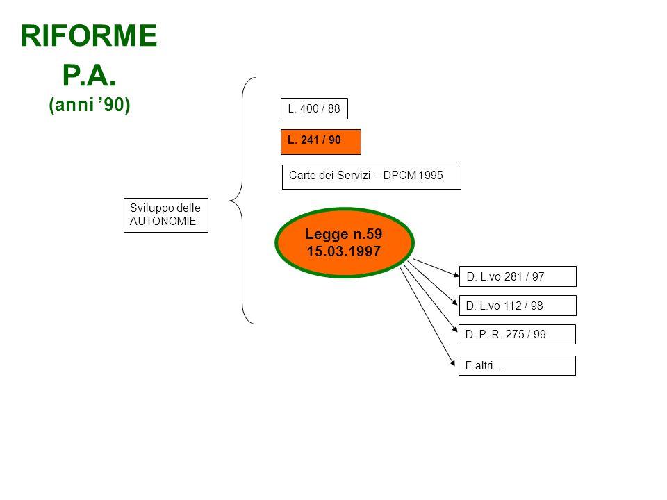 Sviluppo delle AUTONOMIE L. 241 / 90 Carte dei Servizi – DPCM 1995 D. L.vo 112 / 98 D. L.vo 281 / 97 D. P. R. 275 / 99 E altri … L. 400 / 88 Legge n.5