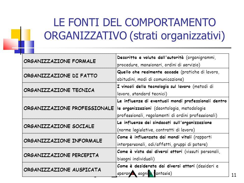 11 LE FONTI DEL COMPORTAMENTO ORGANIZZATIVO (strati organizzativi) ORGANIZZAZIONE FORMALE Descritta e voluta dall autorità (organigrammi, procedure, mansionari, ordini di servizio) ORGANIZZAZIONE DI FATTO Quello che realmente accade (pratiche di lavoro, abitudini, modi di comunicazione) ORGANIZZAZIONE TECNICA I vincoli della tecnologia sul lavoro (metodi di lavoro, standard tecnici) ORGANIZZAZIONE PROFESSIONALE Le influenze di eventuali mondi professionali dentro le organizzazioni (deontologia, metodologie professionali, regolamenti di ordini professionali) ORGANIZZAZIONE SOCIALE Le influenze dei sindacati sull organizzazione (norme legislative, contratti di lavoro) ORGANIZZAZIONE INFORMALE Come è influenzata dai mondi vitali (rapporti interpersonali, odi/affetti, gruppi di potere) ORGANIZZAZIONE PERCEPITA Come è vista dai diversi attori (vissuti personali, bisogni individuali) ORGANIZZAZIONE AUSPICATA Come è desiderata dai diversi attori (desideri e speranze, sogni e fantasie)