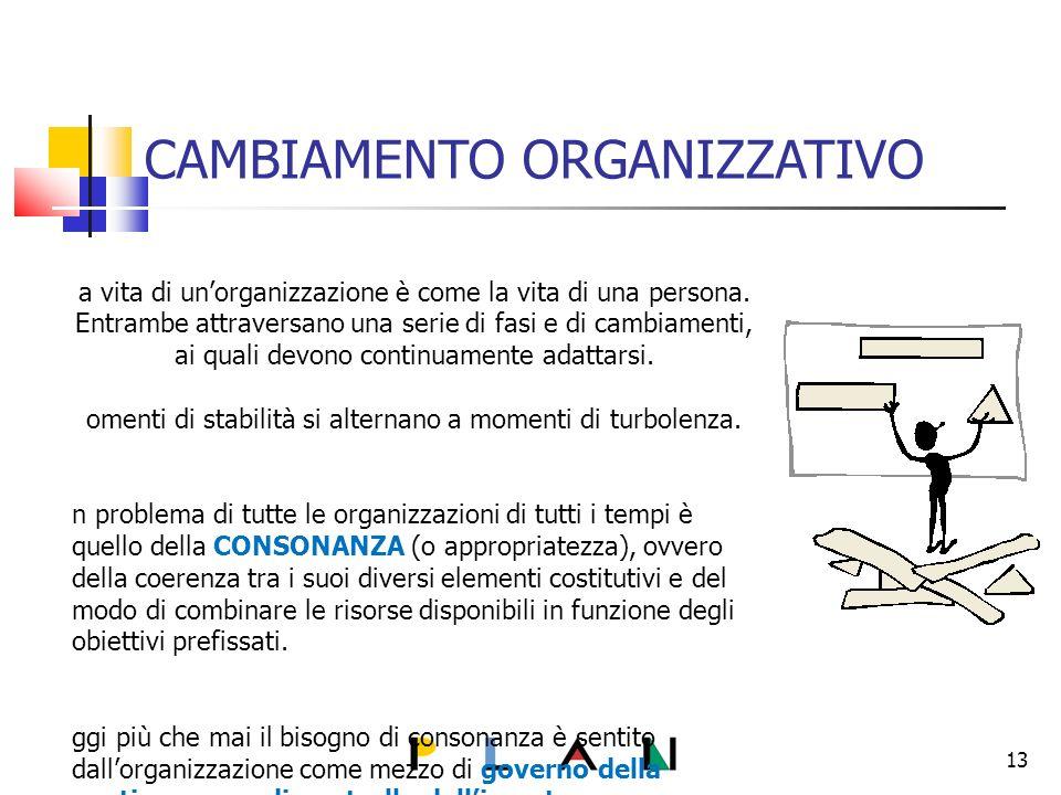 CAMBIAMENTO ORGANIZZATIVO L a vita di unorganizzazione è come la vita di una persona.